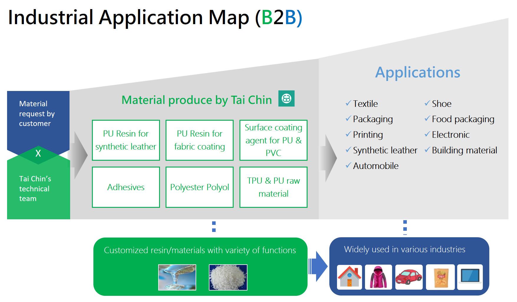 NAIA::Tai Chin Chemical Industry Co , Ltd